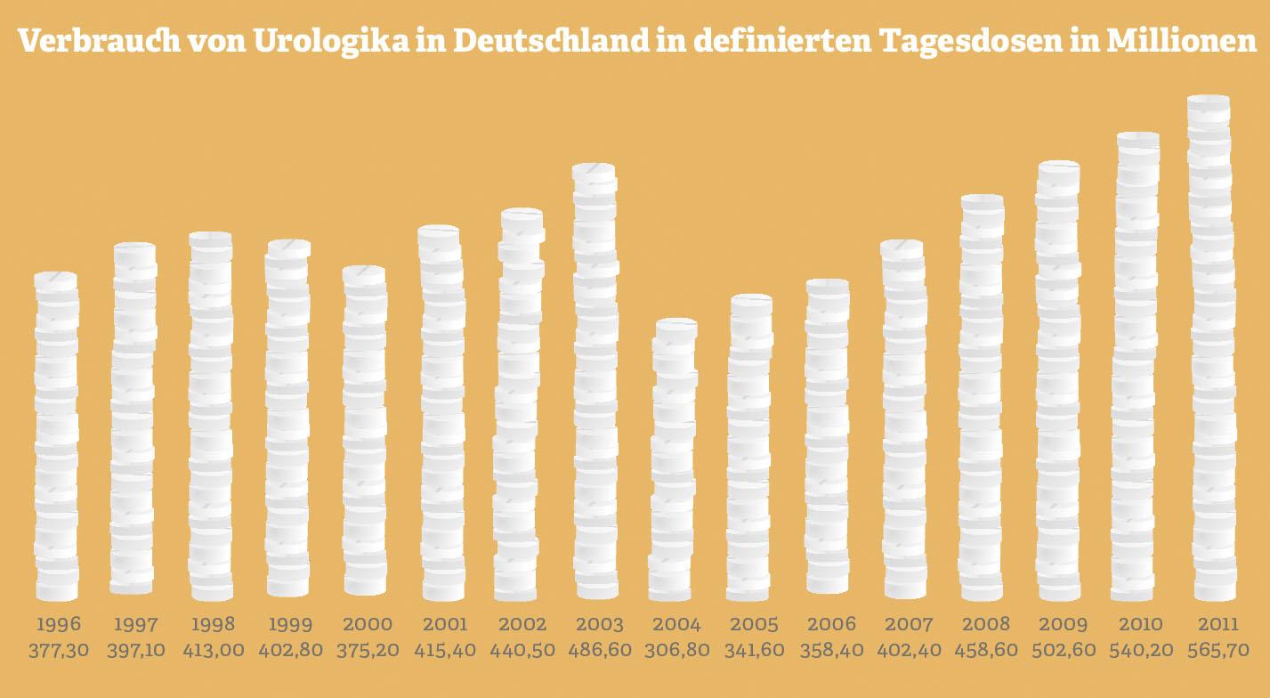 Grafik zum Verbrauch von Urologika in Deutschland