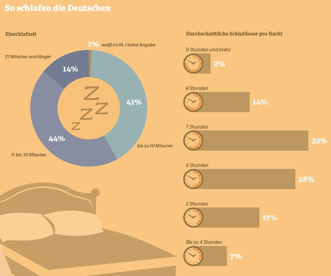 Vier Fakten zu gesundem Schlaf
